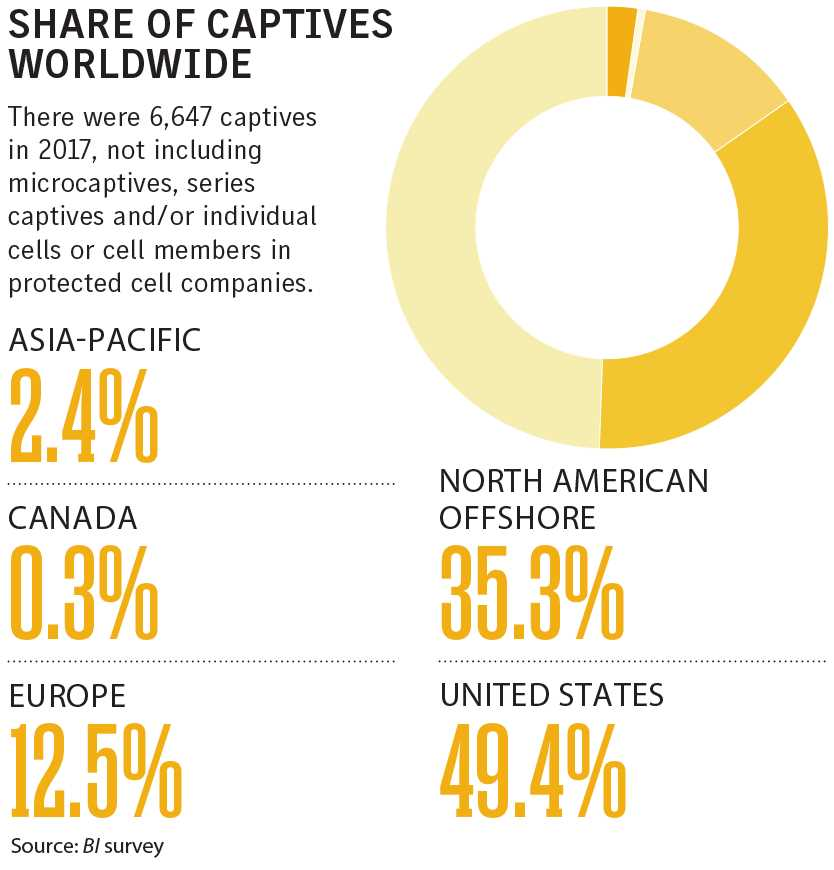 Share of captives worldwide