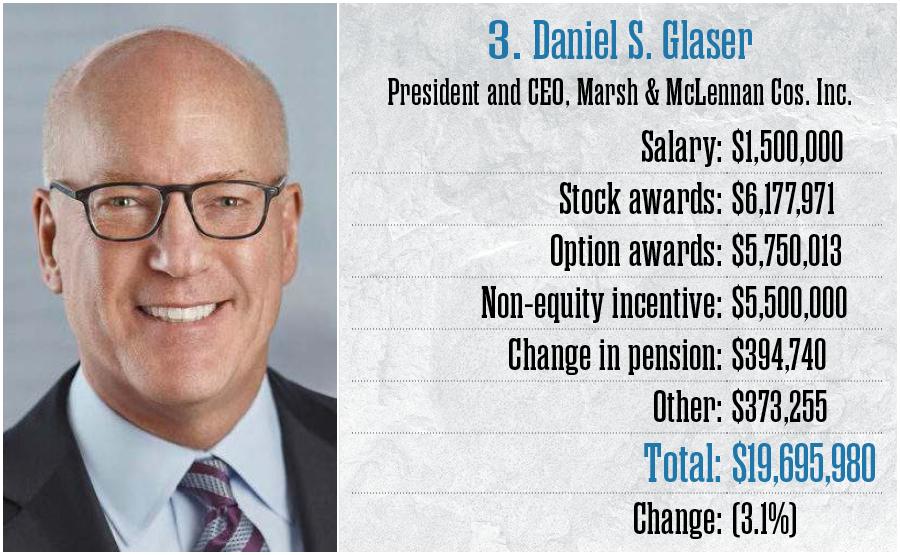 3. Daniel S. Glaser, Marsh & McLennan Cos. Inc.
