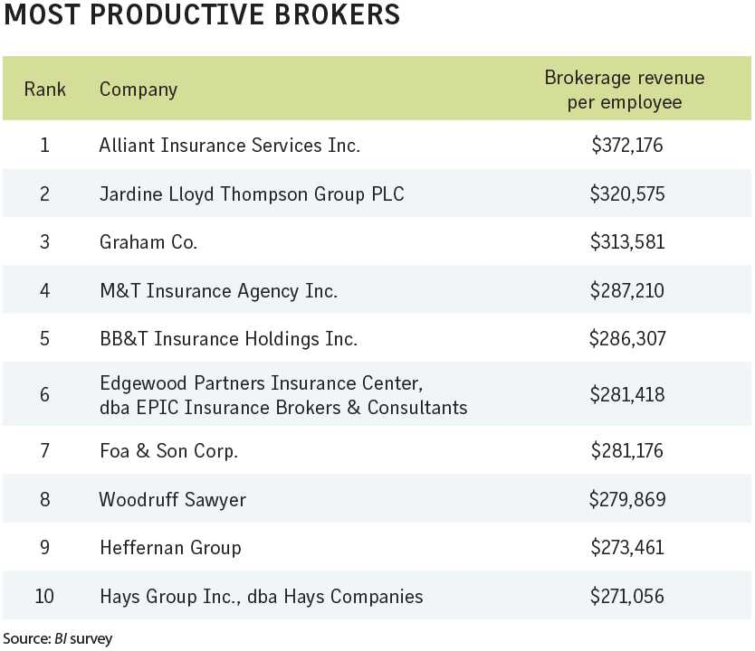 Business Insurance 2018 Data Rankings Most productive brokers