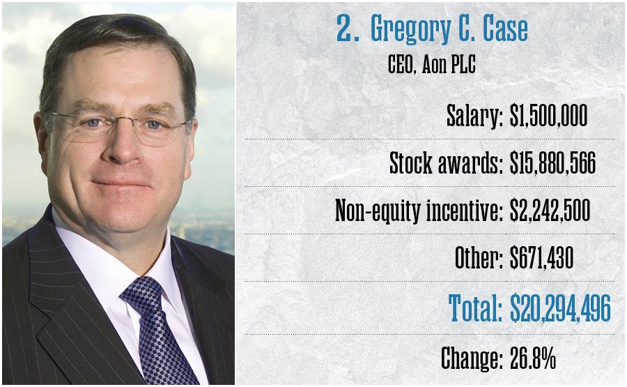 2. Gregory C. Case, Aon PLC