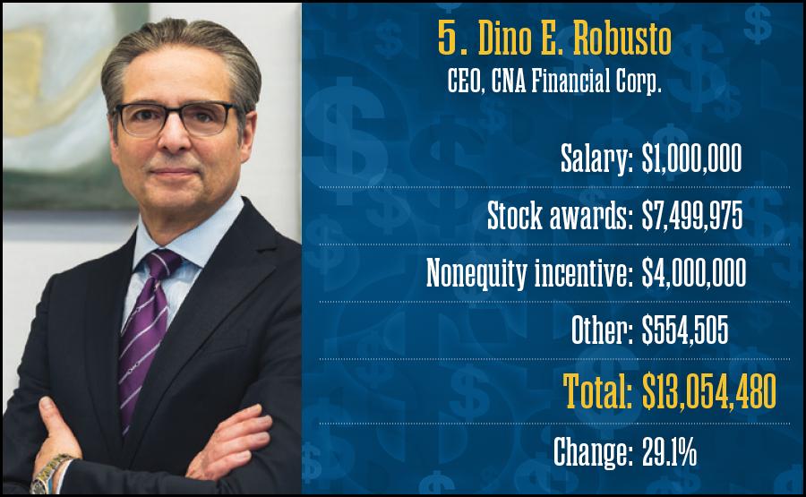 Dino E. Robusto, CNA Financial Corp.