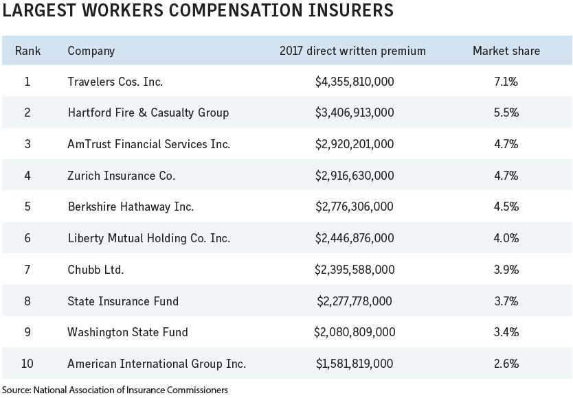 Business Insurance 2018 Data Rankings Largest workers compensation insurers