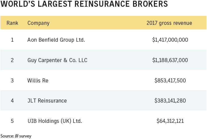 Business Insurance 2018 Data Rankings Worlds largest reinsurance brokers