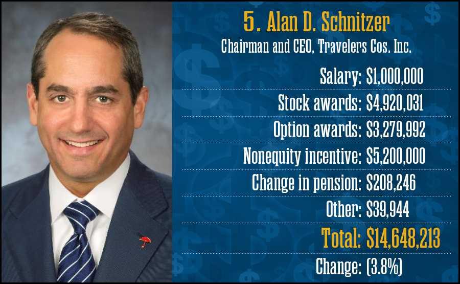 Alan D. Schnitzer, Travelers Cos. Inc.