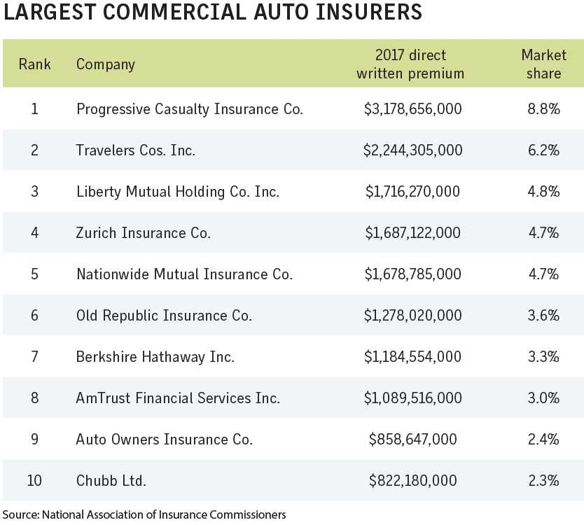 Business Insurance 2018 Data Rankings Largest commercial auto insurers