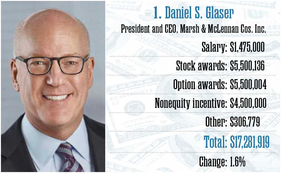 Daniel Glaser, Marsh & McLennan  Cos. Inc.