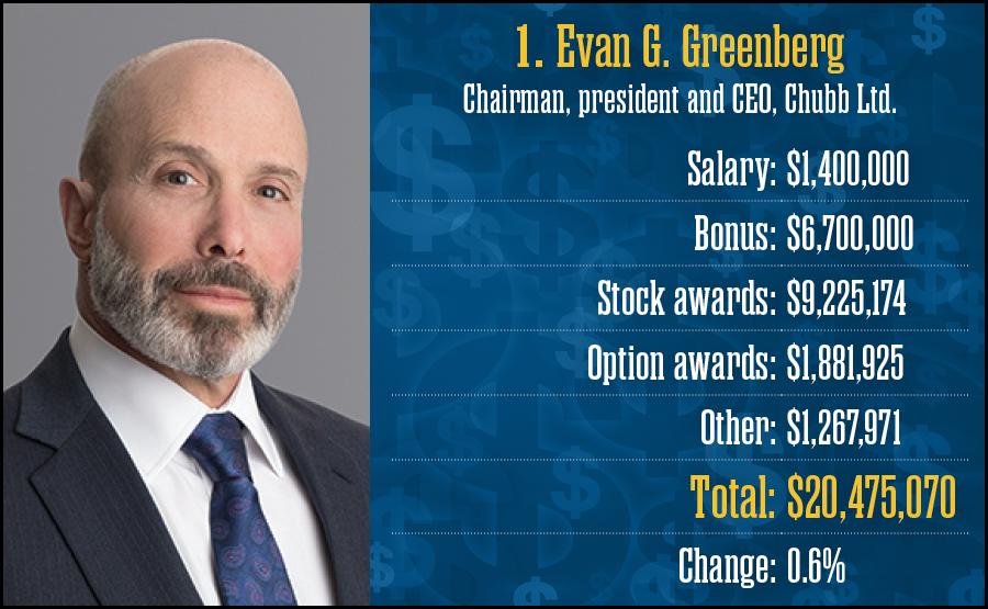Evan G. Greenberg, Chubb Ltd.