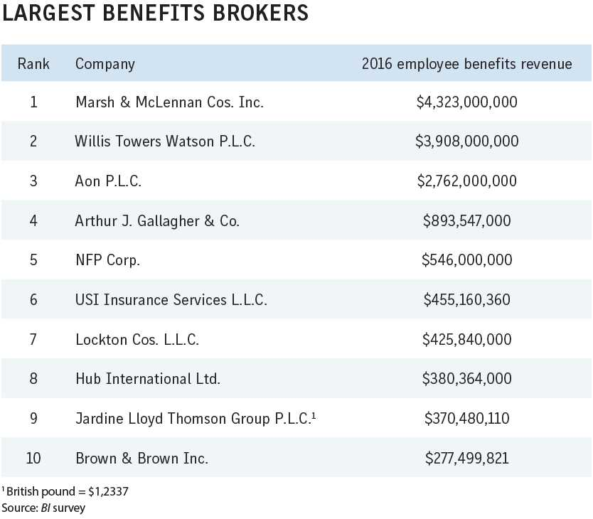 Business Insurance 2017 Data Rankings Largest benefits brokers