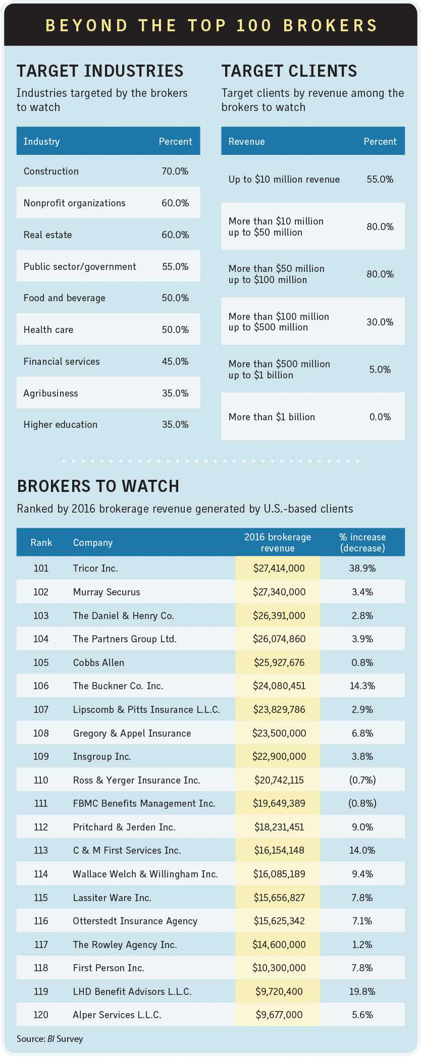 Beyond the Top 100 brokers