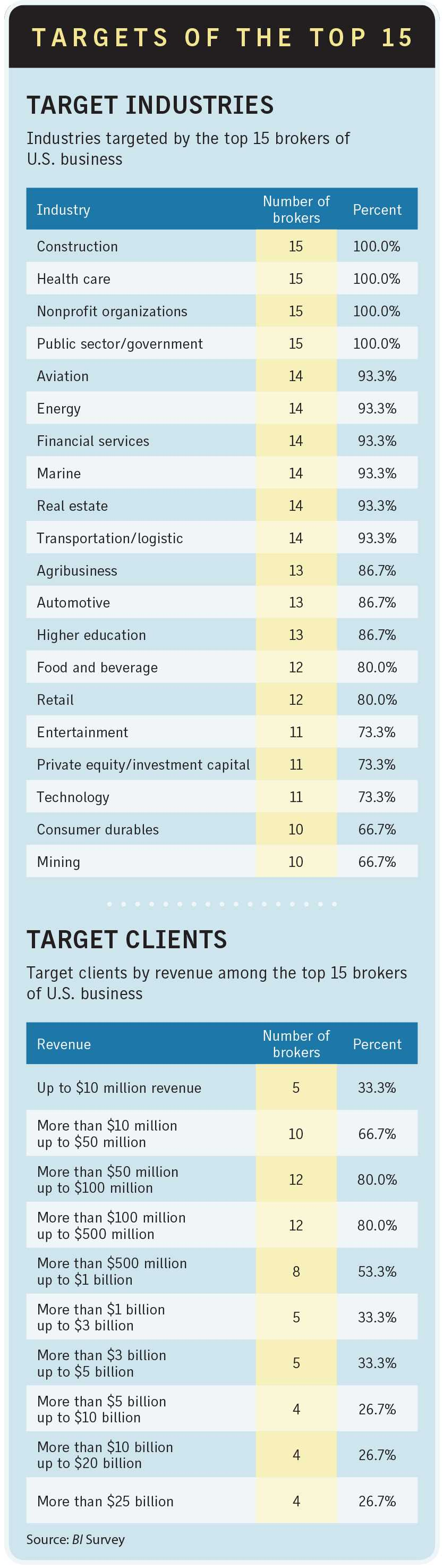 Business Insurance 2017 broker supplement Targets of the Top 15 brokers