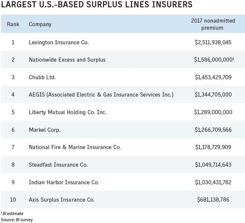 Business Insurance 2018 Data Rankings Largest US surplus lines insurers