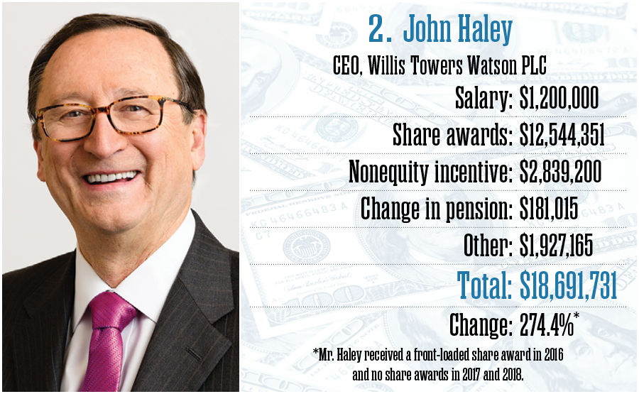John Haley, Willis Towers Watson PLC