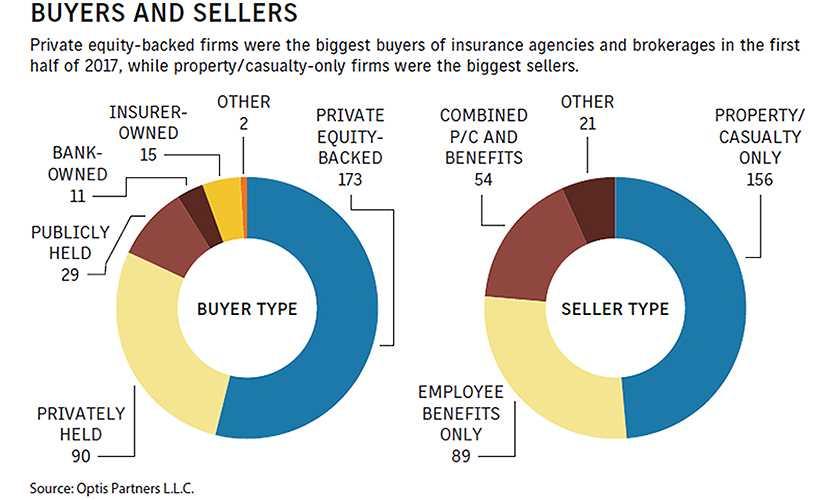 Broker M&A surge continues