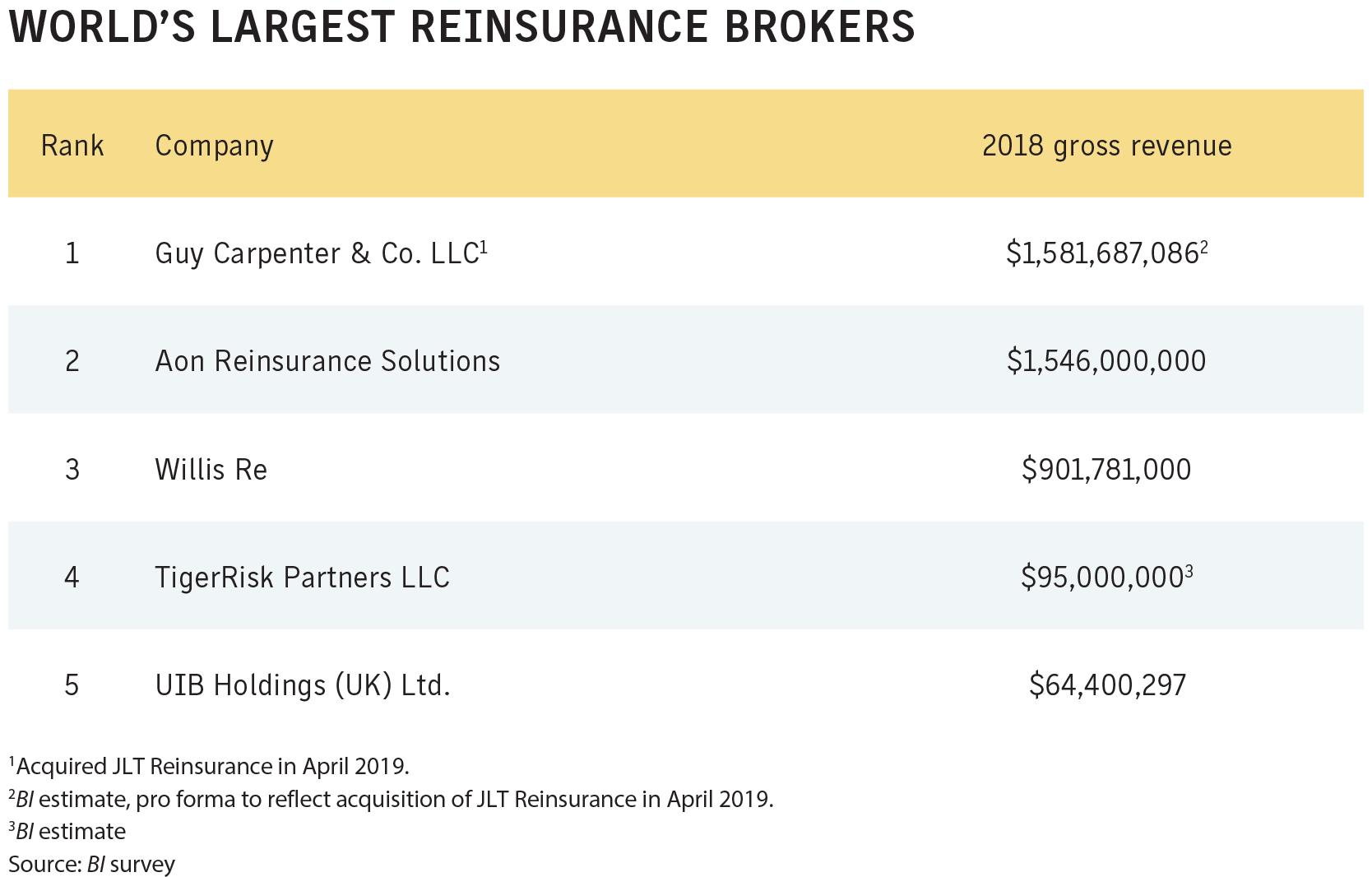 World S Largest Reinsurance Brokers Business Insurance