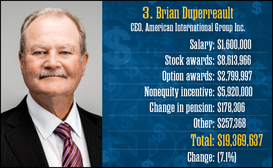 Brian Duperreault, American International Group Inc.