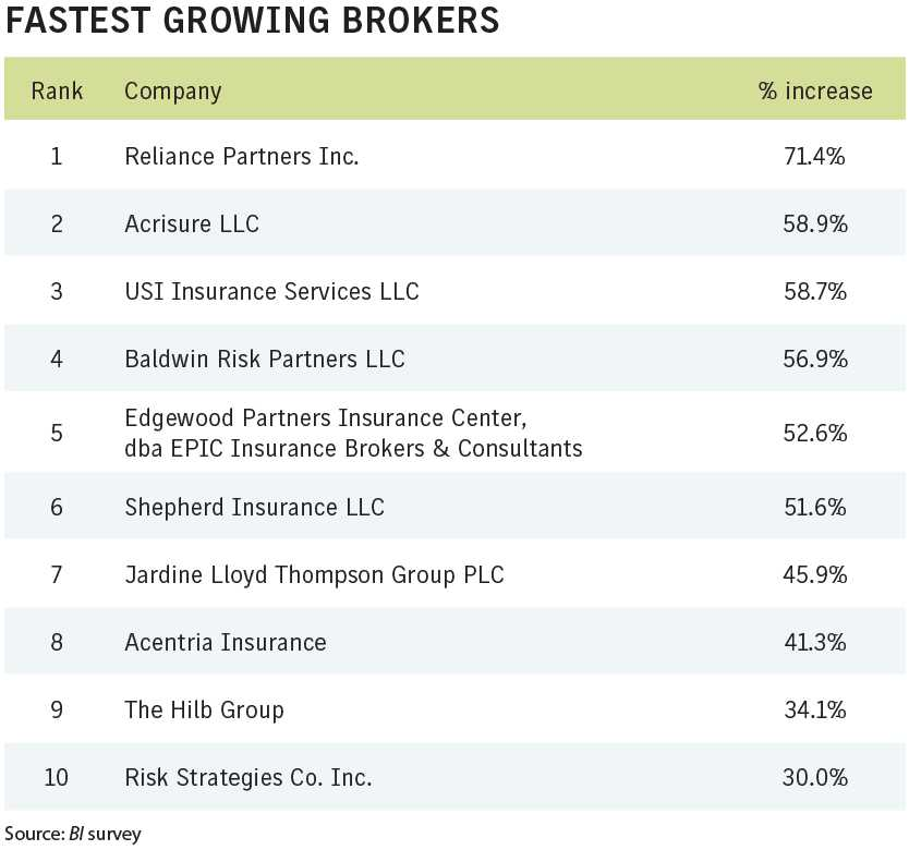 Fastest growing brokers