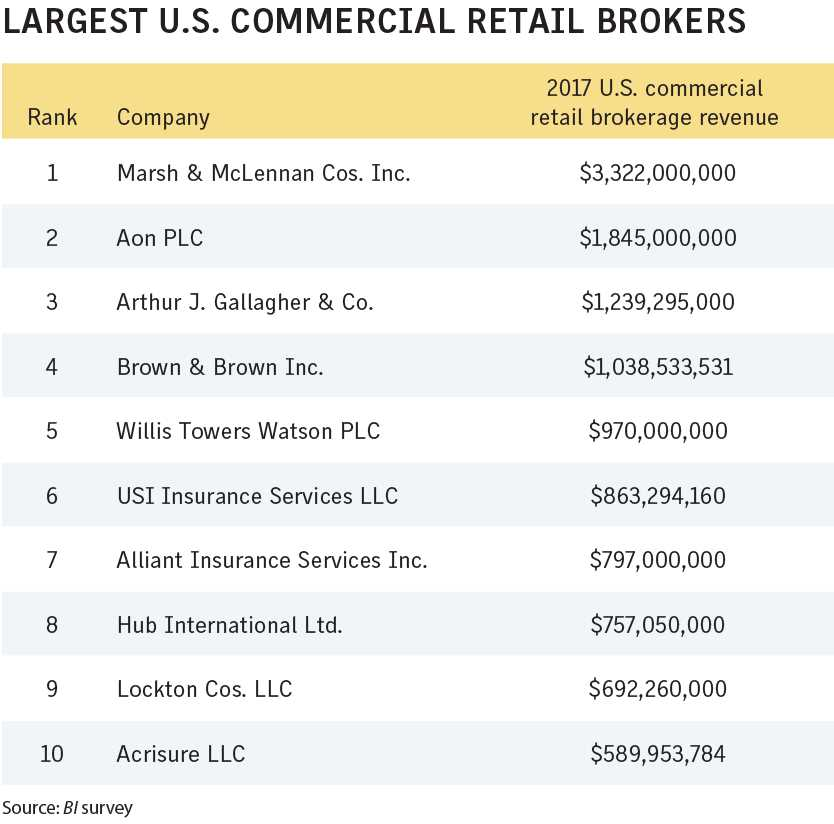 Business Insurance 2018 Data Rankings Largest US commercial retail brokers
