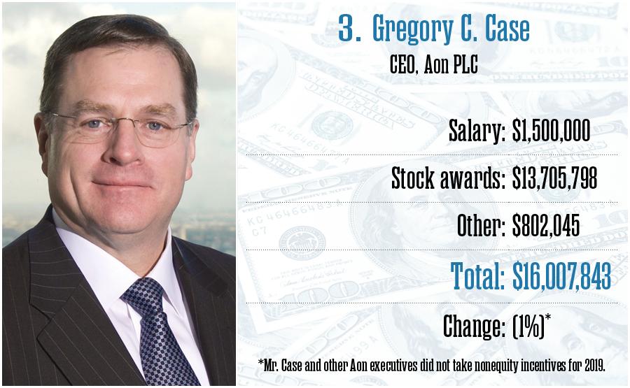 Gregory C. Case, Aon PLC