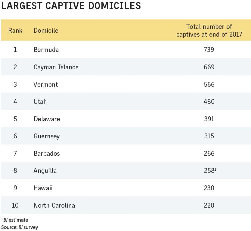 Business Insurance 2018 Data Rankings Largest captive domiciles