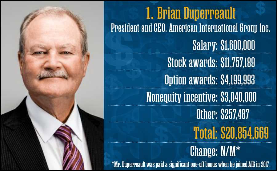 Brian Duperreault, American International Group Inc.