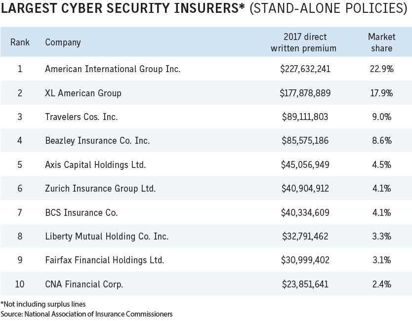 Business Insurance 2018 Data Rankings Largest cyber security insurers standalone