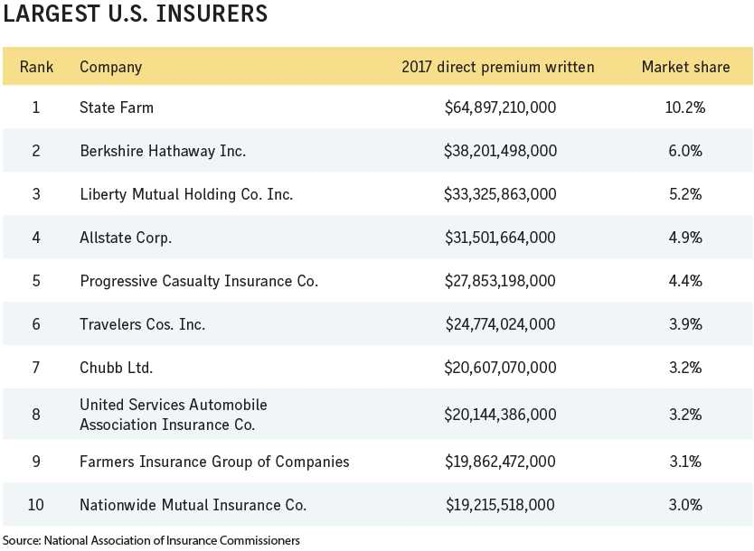 Business Insurance 2018 Data Rankings Largest US insurers