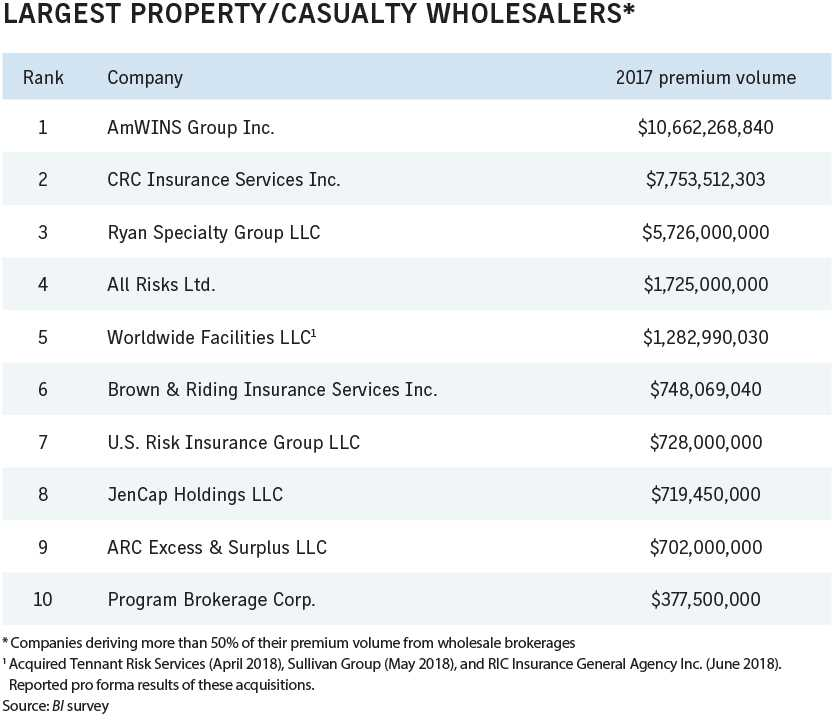 Business Insurance 2018 Data Rankings Largest property casualty wholesalers