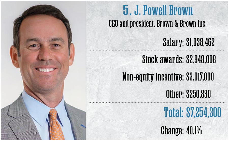 5. J. Powell Brown, Brown & Brown Inc.