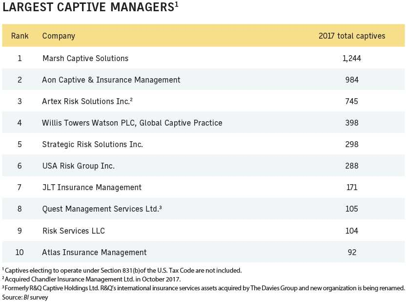 Business Insurance 2018 Data Rankings Largest captive managers