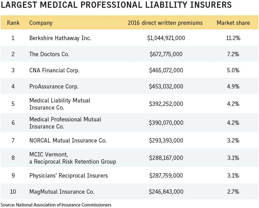 Business Insurance 2017 Data Rankings Largest med mal insurers