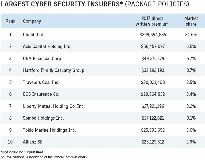 Business Insurance 2018 Data Rankings Largest cyber security insurers package