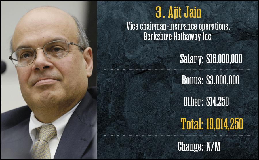 3. Ajit Jain, Berkshire Hathaway Inc.