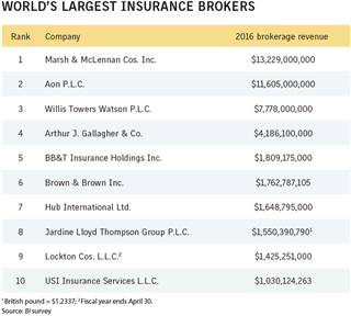 Business Insurance 2017 Data Rankings Worlds largest insurance brokers