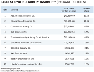 Business Insurance 2017 Data Rankings Largest cyber security insurers package