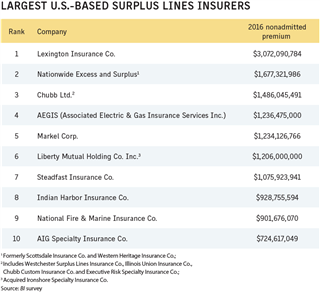 Business Insurance 2017 Data Rankings Largest US surplus lines insurers