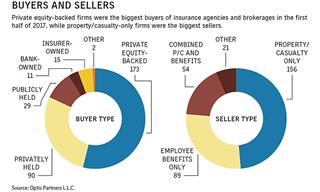 Insurance broker mergers acquisitions surge continues second half 2017