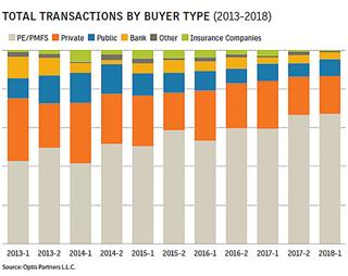 Broker mergers acquisitions drop below record levels