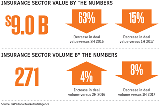 Insurance sector M&A declines in 2017 second half PricewaterhouseCoopers report
