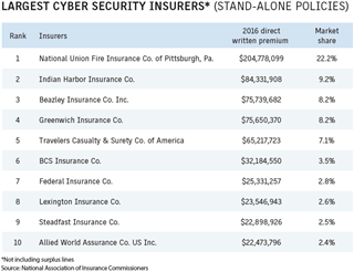 Business Insurance 2017 Data Rankings Largest cyber security insurers standalone