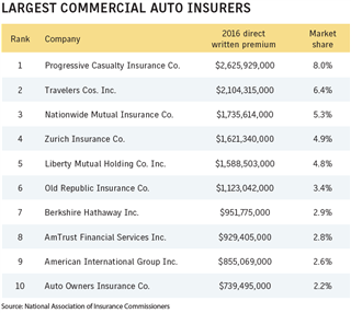 Business Insurance 2017 Data Rankings Largest commercial auto insurers