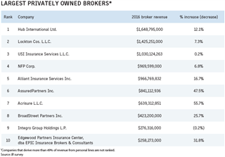 Business Insurance 2017 Data Rankings Largest privately owned brokers