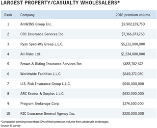 Business Insurance 2017 Data Rankings Largest property casualty wholesalers