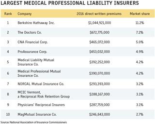 Business Insurance 2017 Data Rankings Largest med mal insurers