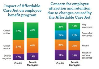 Employers expect little effect on group health plans from health reform