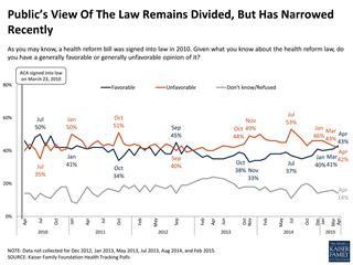 Health care reform law's approval rising slowly