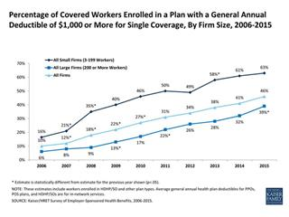 Group health premiums inch up while deductibles jump