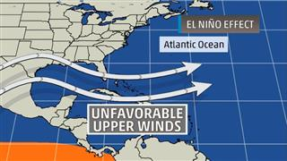 Quiet Atlantic hurricane season predicted for 2015