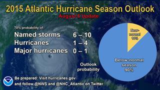 NOAA increases odds of below-normal 2015 Atlantic hurricane season