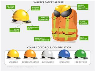 American International Group buys into wearable technology to mitigate risk, boost worker safety