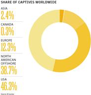 Business Insurance 2017 Data Rankings Share of captives worldwide